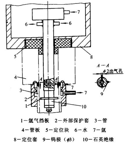接触法,高频引弧法和高压脉冲引弧法.
